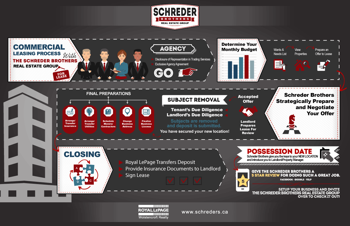 Commercial-lease-process-infographic