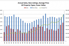 Schreder-Brothers-Real-Estate-The-Fraser-Valley-Real-Estate-Board-Report-Infographic-June Annual Sales, New Listings, Average Price