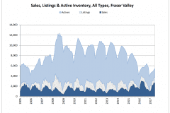 Schreder-Brothers-Real-Estate-The-Fraser-Valley-Real-Estate-Board-Report-Infographic-June Sales, Listings & Active Inventory, All Types, Fraser Valley