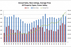 Schreder-Brothers-Real-Estate-The-Fraser-Valley-Real-Estate-Board-Report-July 2018 - Annual Sales, New Listings, Average Price