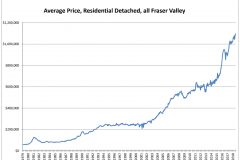 Schreder-Brothers-Real-Estate-The-Fraser-Valley-Real-Estate-Board-Report-July 2018 - Average Price, Residential Detached