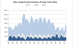 Schreder-Brothers-Real-Estate-The-Fraser-Valley-Real-Estate-Board-Report-July 2018 Sales, Listings & Active Inventory, All Types