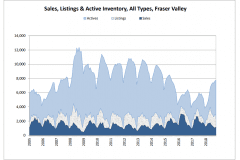 Schreder-Brothers-Real-Estate-The-Fraser-Valley-Real-Estate-Board-Report-October - 2018 - Sales, Listings & Active Inventory, All Types