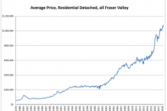 Schreder-Brothers-Real-Estate-The-Fraser-Valley-Real-Estate-Board-Report-April-2018 - Average Price, Residential Detached
