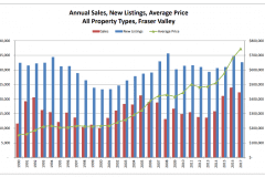 Schreder-Brothers-Real-Estate-The-Fraser-Valley-Real-Estate-Board-Report-May 2018 - Annual Sales, New Listings, Average Price