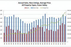 Schreder-Brothers-Real-Estate-The-Fraser-Valley-Real-Estate-Board-Report-September - 2018 - Annual Sales, New Listings, Average Price