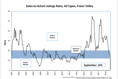 Schreder-Brothers-Real-Estate-The-Fraser-Valley-Real-Estate-Board-Report-September - 2018 - Sales-to-Active Listings Ratio, All Types