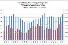 Schreder-Brothers-Real-Estate-The-Fraser-Valley-Real-Estate-Board-Report-july - Annual Sales, New Listings, Average Price