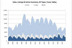 Schreder-Brothers-Real-Estate-The-Fraser-Valley-Real-Estate-Board-Report-October 2017- Sales Listings & Active Inventory All Types