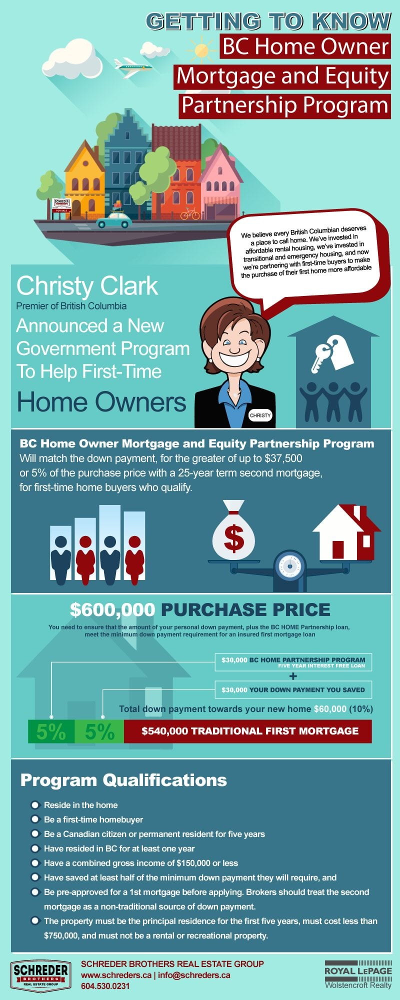 Schreder-Brothers-Real-Estate-Group-BC-Home-Owner-Mortgage-and-Equity-Partnership-Program-Infographic-005