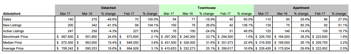 Schreder Brothers Real Estate Group - MARCH 2017 STATISTICS REPORT Abbotsford