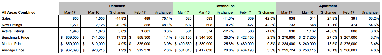 Schreder Brothers Real Estate Group - MARCH 2017 STATISTICS REPORT All Fraser Valley Areas Combined