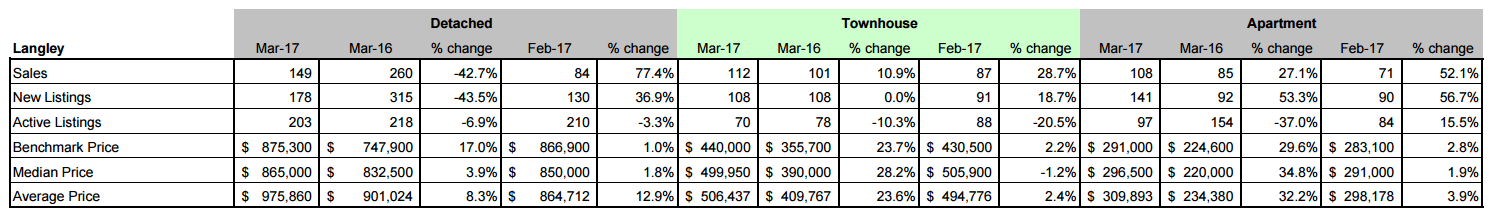 Schreder Brothers Real Estate Group - MARCH 2017 STATISTICS REPORT Langley
