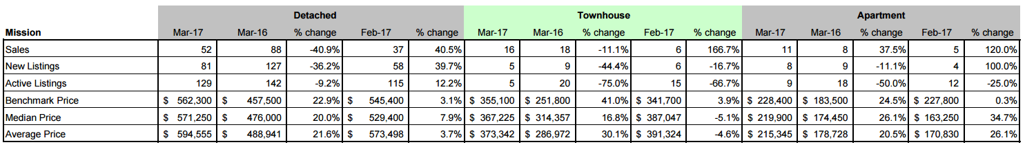 Schreder Brothers Real Estate Group - MARCH 2017 STATISTICS REPORT Mission