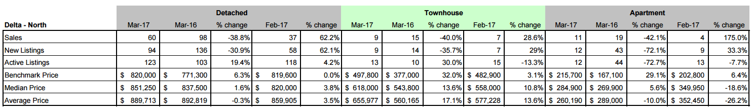Schreder Brothers Real Estate Group - MARCH 2017 STATISTICS REPORT North Delta