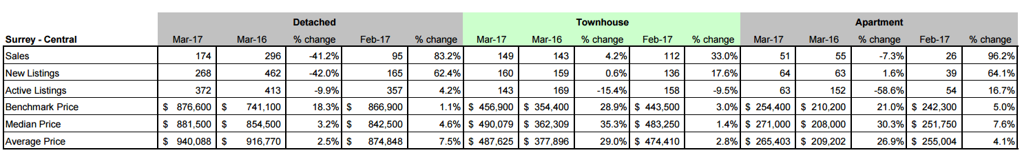 Schreder Brothers Real Estate Group - MARCH 2017 STATISTICS REPORT Surrey Centre