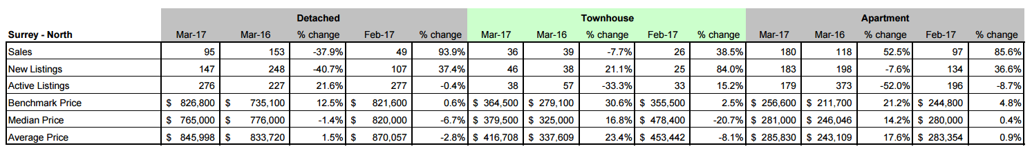 Schreder Brothers Real Estate Group - MARCH 2017 STATISTICS REPORT Surrey North