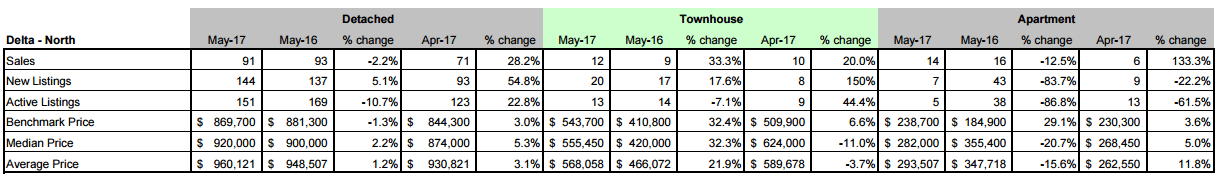 Schreder Brothers Real Estate Group - Langley BC - Fraser Valley Real Estate Board Statistic Package - May 2017 - Delta