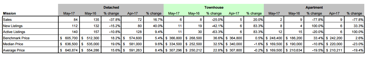 Schreder Brothers Real Estate Group - Langley BC - Fraser Valley Real Estate Board Statistic Package - May 2017 - Mission