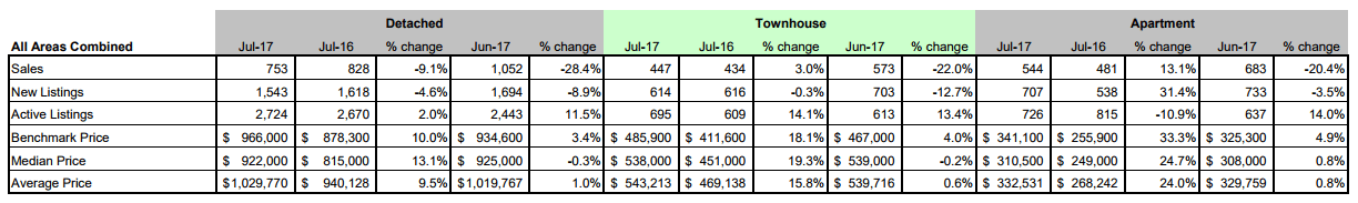 Schreder-Brothers-Real-Estate-The-Fraser-Valley-Real-Estate-Board-Report-july - all stats