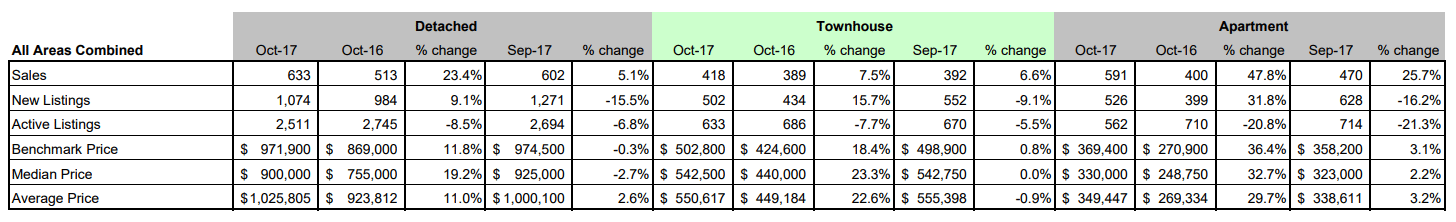 Schreder-Brothers-Real-Estate-The-Fraser-Valley-Real-Estate-Board-Report-October 2017- all areas combined