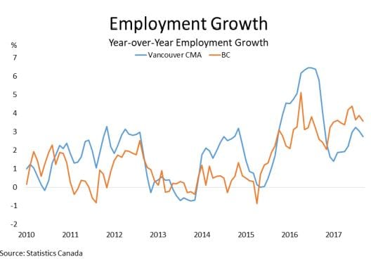 Schreder Brothers Real Estate Group-Employment Growth