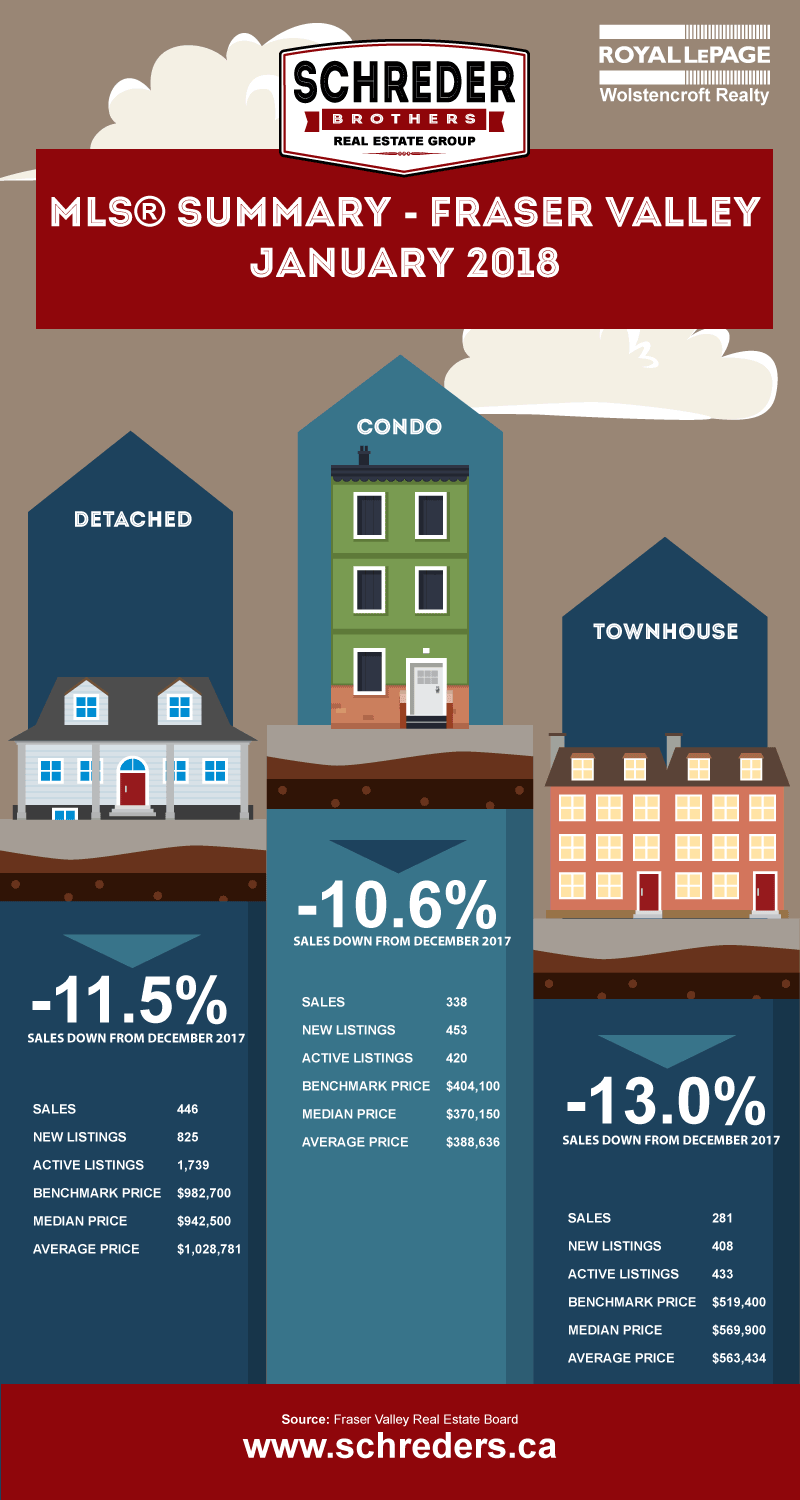 Schreder-Brothers-Real-Estate-The-Fraser-Valley-Real-Estate-Board-Report-Infographic-JANUARY-2018