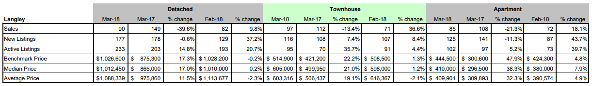 Schreder-Brothers-Real-Estate-The-Fraser-Valley-Real-Estate-Board-Report-March 2018 - Langley BC