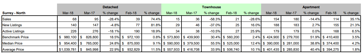 Schreder-Brothers-Real-Estate-The-Fraser-Valley-Real-Estate-Board-Report-March 2018 - Surrey North BC