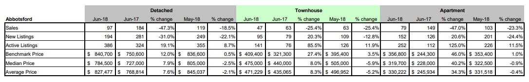 Schreder-Brothers-Real-Estate-The-Fraser-Valley-Real-Estate-Board-Report-June-2018 - Abbotsford