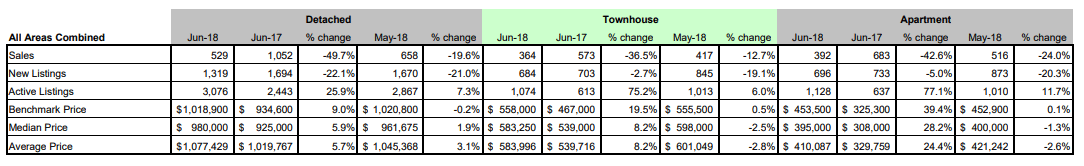 Schreder-Brothers-Real-Estate-The-Fraser-Valley-Real-Estate-Board-Report-June-2018 - All Areas