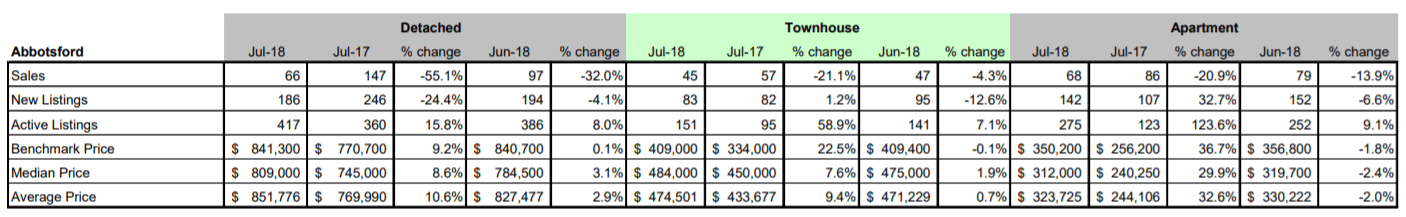 Schreder-Brothers-Real-Estate-The-Fraser-Valley-Real-Estate-Board-Report-July 2018 - Abbotsford BC