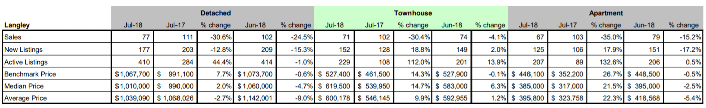 Schreder-Brothers-Real-Estate-The-Fraser-Valley-Real-Estate-Board-Report-July 2018 - Langley BC