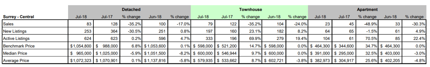 Schreder-Brothers-Real-Estate-The-Fraser-Valley-Real-Estate-Board-Report-July 2018 - Surrey Central BC