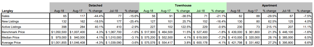 Schreder-Brothers-Real-Estate-The-Fraser-Valley-Real-Estate-Board-Report-August 2018 - Langley BC