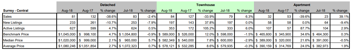 Schreder-Brothers-Real-Estate-The-Fraser-Valley-Real-Estate-Board-Report-August 2018 - Surrey Central BC