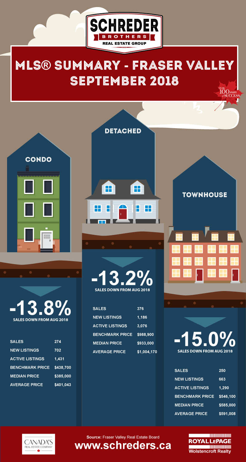 Schreder-Brothers-Real-Estate-The-Fraser-Valley-Real-Estate-Board-Report-Infographic-SEPTEMBER-2018-002