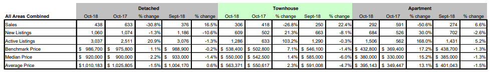 Schreder-Brothers-Real-Estate-The-Fraser-Valley-Real-Estate-Board-Report-October - 2018 - All Areas Combined