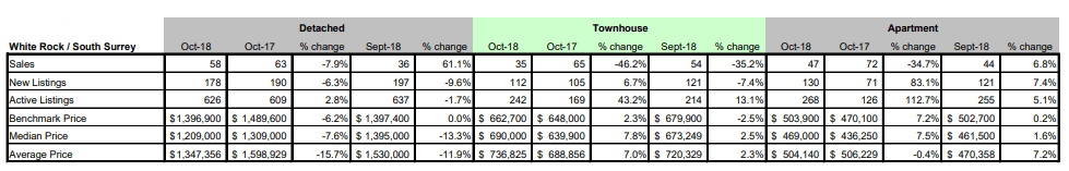 Schreder-Brothers-Real-Estate-The-Fraser-Valley-Real-Estate-Board-Report-October - 2018 - White Rock South Surrey BC