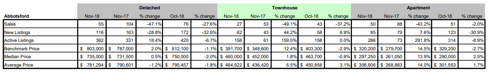 Schreder-Brothers-Real-Estate-The-Fraser-Valley-Real-Estate-Board-Report-November 2018 - Abbotsford BC
