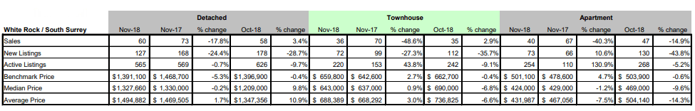 Schreder-Brothers-Real-Estate-The-Fraser-Valley-Real-Estate-Board-Report-November 2018 - White Rock South Surrey BC