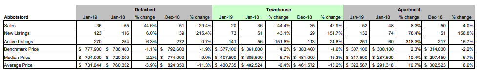 Schreder-Brothers-Real-Estate-Group---Langley-BC---Fraser-Valley-Real-Estate-Board-Statistic-Package---January 2019-abbotsford