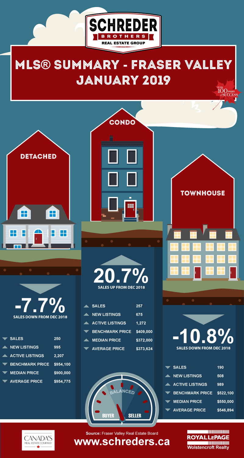 Schreder-Brothers-Real-Estate-The-Fraser-Valley-Real-Estate-Board-Report-Infographic---January-2019