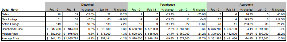 Schreder-Brothers-Real-Estate-Group---Langley-BC---Fraser-Valley-Real-Estate-Board-Statistic-Package---February 2019- Delta north