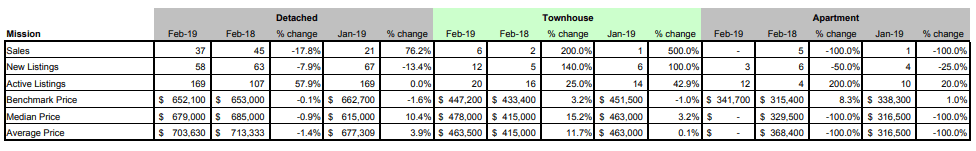 Schreder-Brothers-Real-Estate-Group---Langley-BC---Fraser-Valley-Real-Estate-Board-Statistic-Package---February 2019- mission