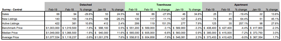 Schreder-Brothers-Real-Estate-Group---Langley-BC---Fraser-Valley-Real-Estate-Board-Statistic-Package---February 2019- surrey central