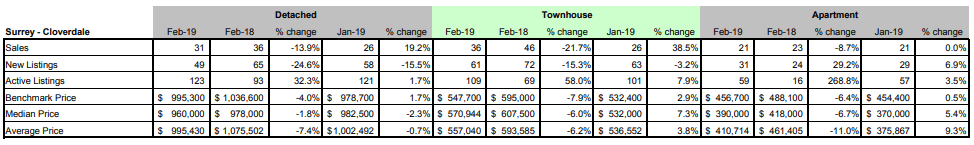 Schreder-Brothers-Real-Estate-Group---Langley-BC---Fraser-Valley-Real-Estate-Board-Statistic-Package---February 2019- surrey cloverdale