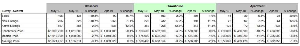FVREB - Fraser Valley Statistics Package - May 2019 - Surrey Central