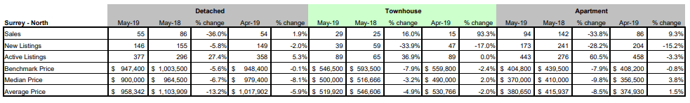 FVREB - Fraser Valley Statistics Package - May 2019 - Surrey North