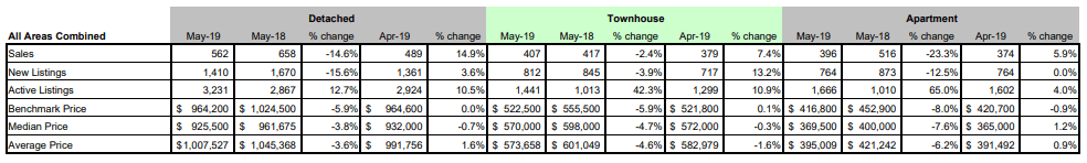 FVREB - Fraser Valley Statistics Package - May 2019 - all areas